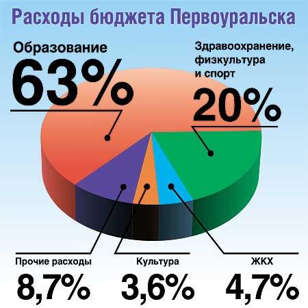 Расходы первоуральского бюджета