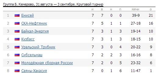 Таблица с сайта rusbandy.ru
