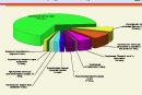 Депутаты приняли бюджет Первоуральска на 2015 год