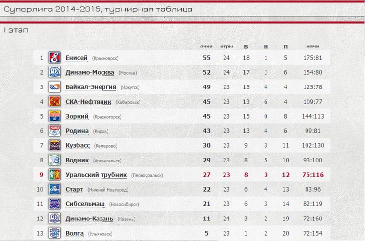 """Турнирная таблица с официального сайта """"Уральского трубника"""""""
