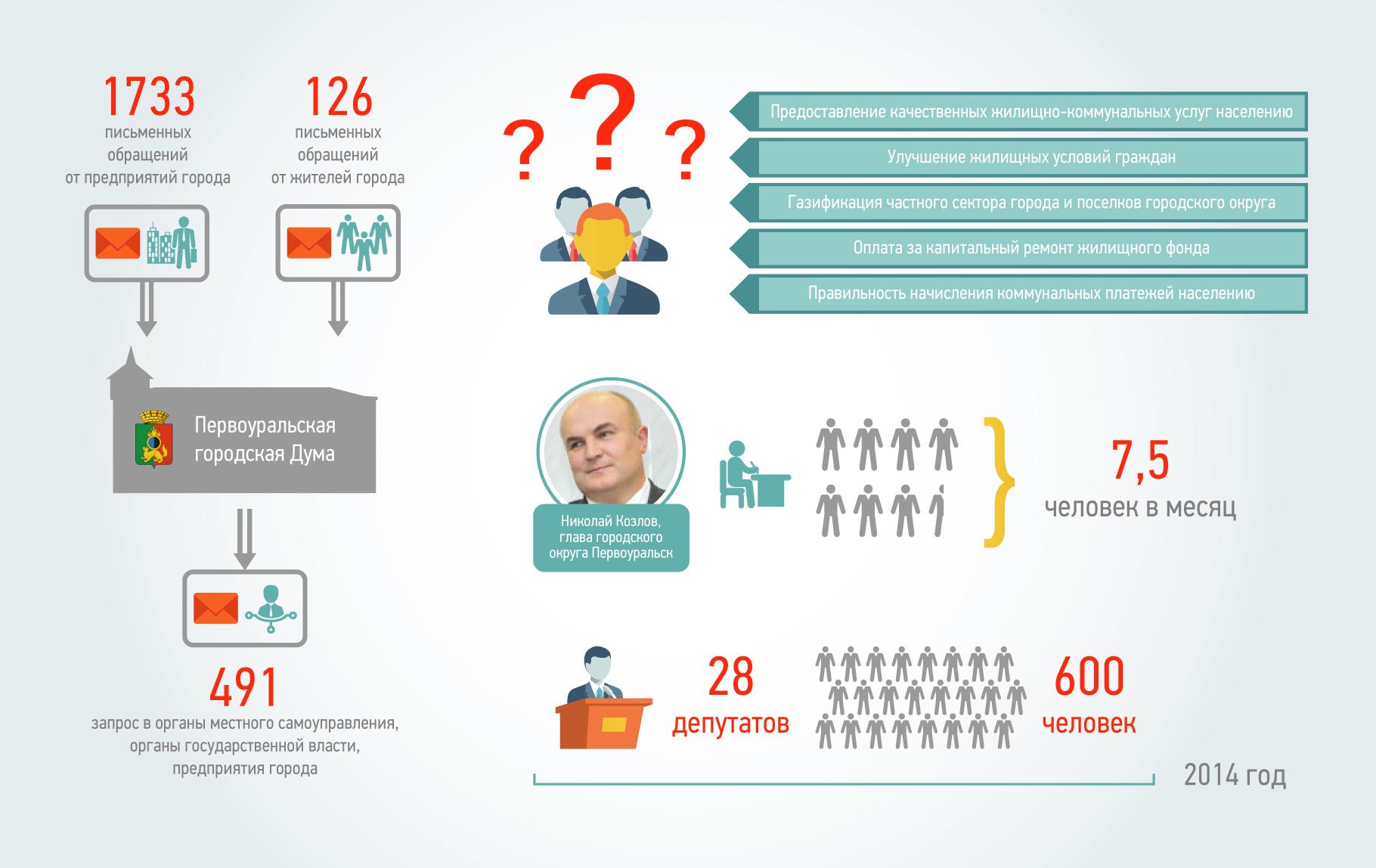 Инфографика кликабельна