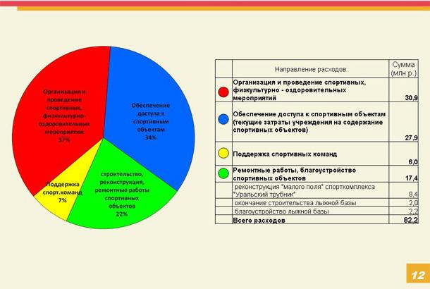 В Первоуральске приняли главный финансовый документ — бюджет на 2016 год
