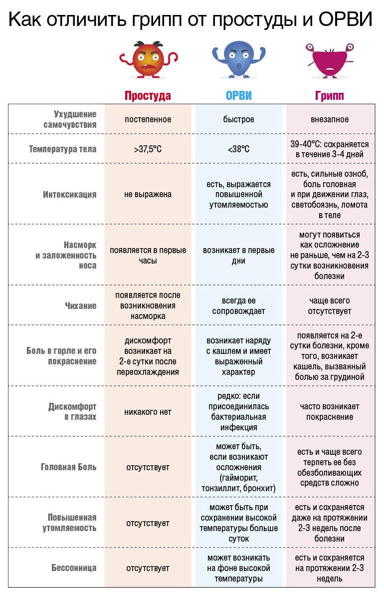 таблица грипп