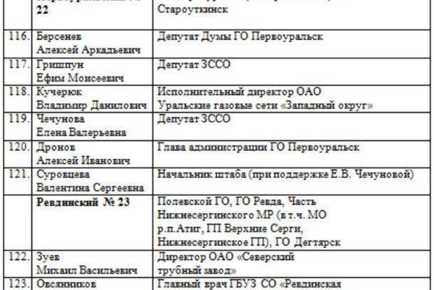 От Первоуральска в числе приглашенных и сити-менеджер города Алексей Дронов   Фото с сайта URA.Ru