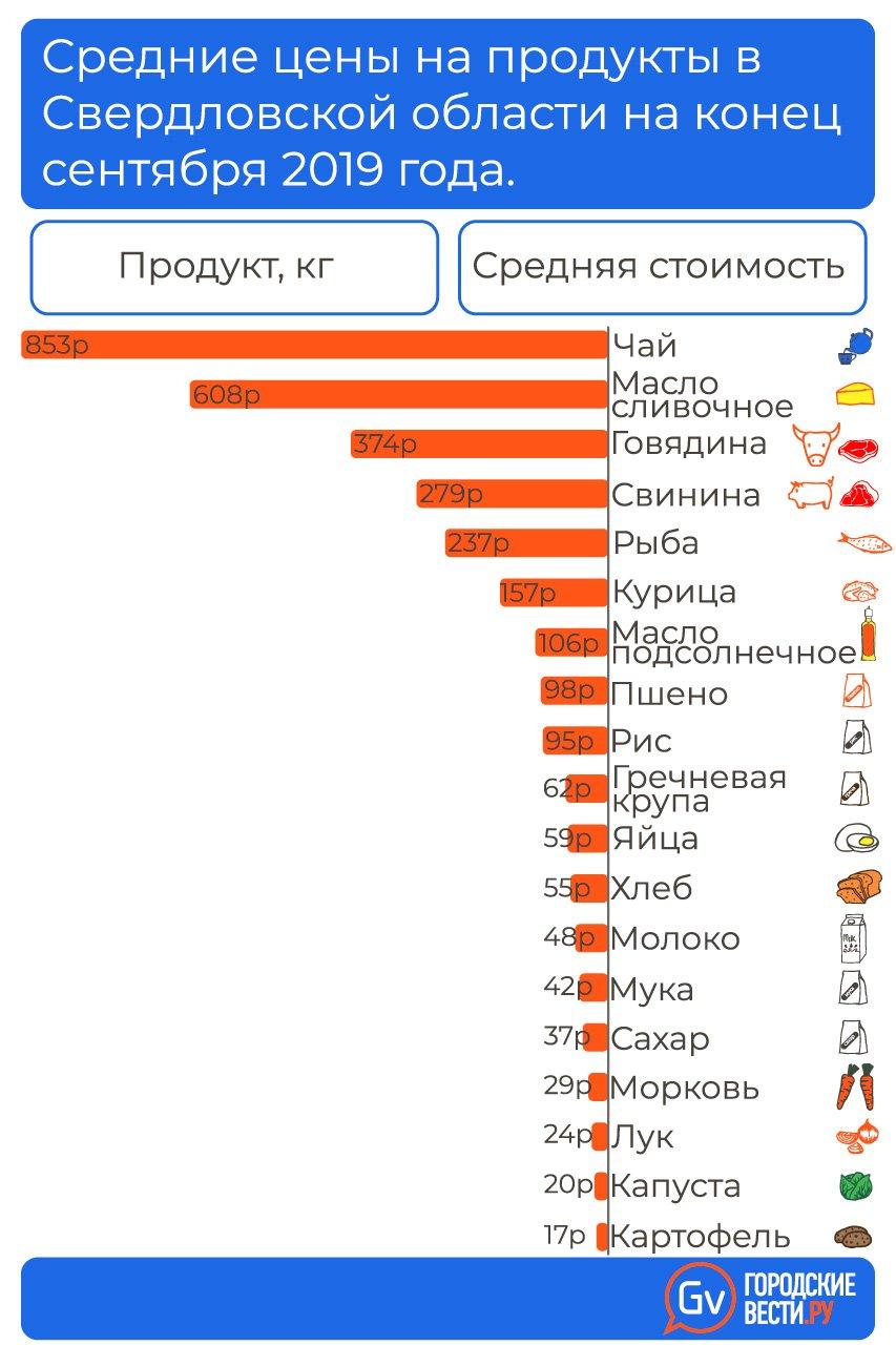 info_food